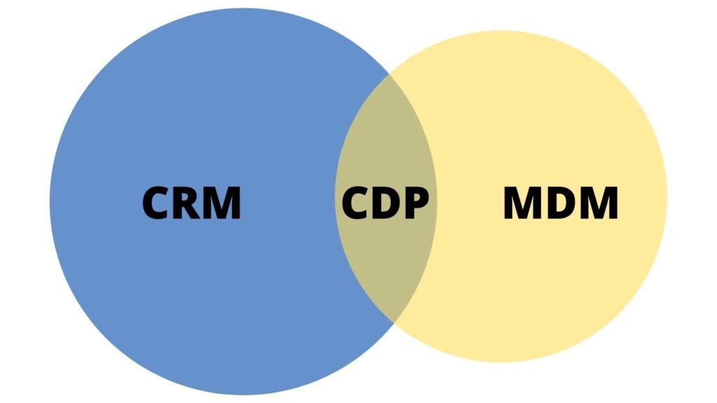 CDP, CDP, MDM